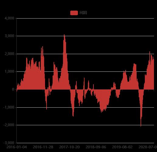 中国电解铝利润及成本模型