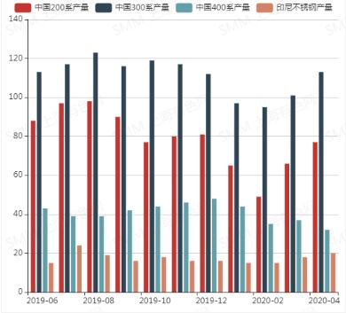 中国及印尼不锈钢产量