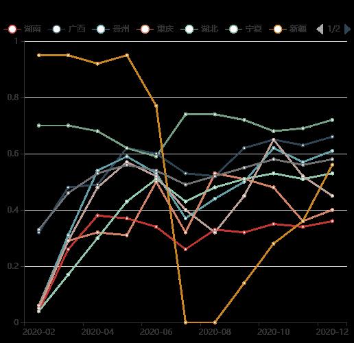 中国电解锰开工率