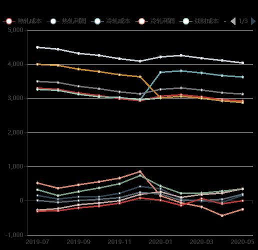 行业平均钢材成本及利润
