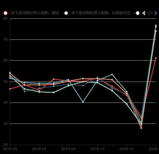 中国锌加工行业月度PMI