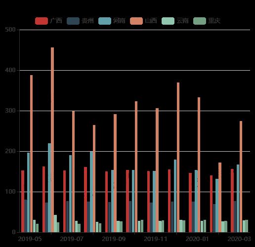 SMM中国铝土矿月度产量