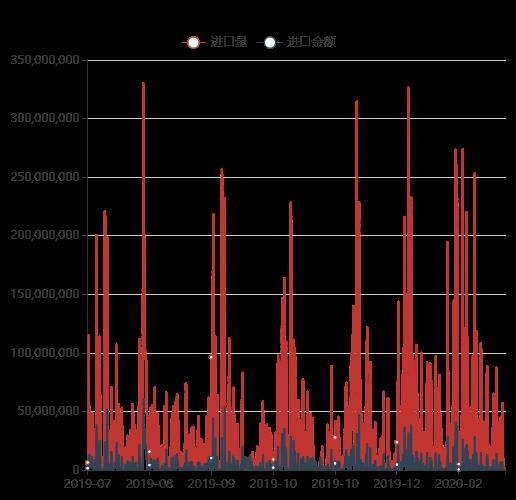 锰矿进口数据