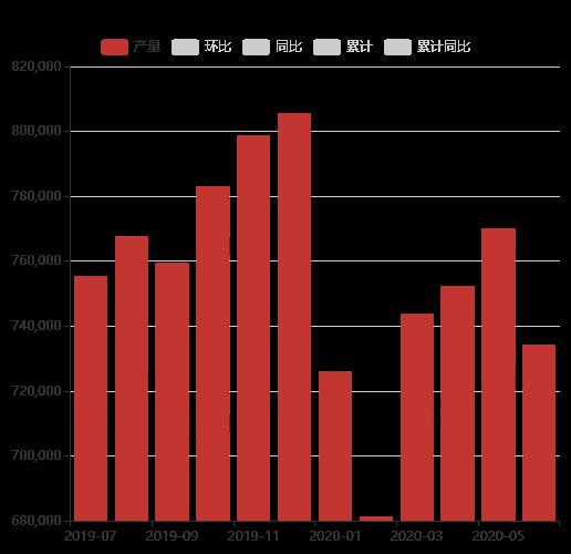 中国精铜产量(SMM)