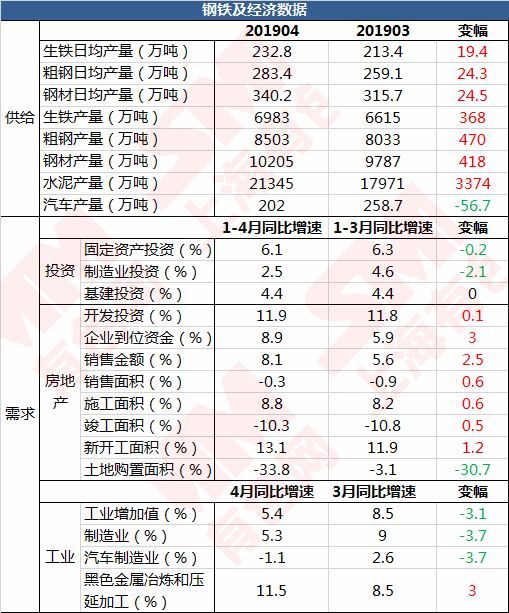 2019年4月經濟數據_不必對4月經濟數據過于悲觀 江海債券日報20190509