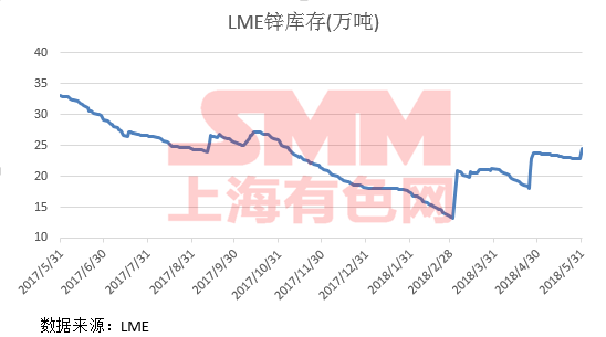 SMM Analysis] LME Copper stocks record their biggest one-day