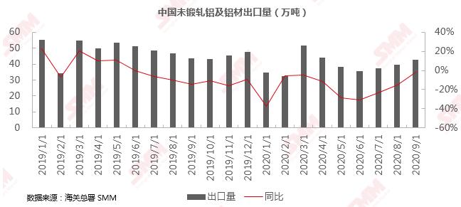 国家统计局:9月金属进出口数据公布!