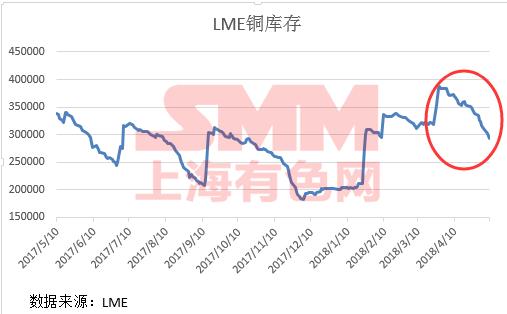 与此同时,上期所近半个月以来也从高位下降了50000吨左右库存,截止5月3日上期所铜库存为264685吨。