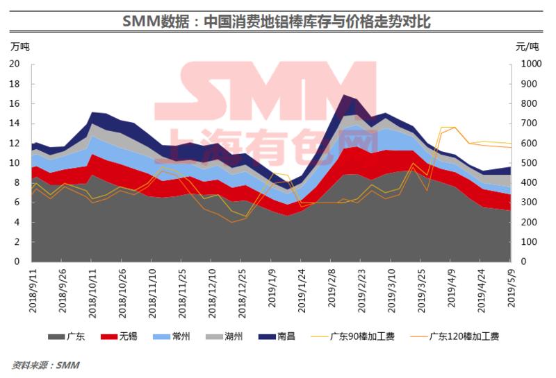 SMM data] domestic spot inventory of 6063 aluminum bars on
