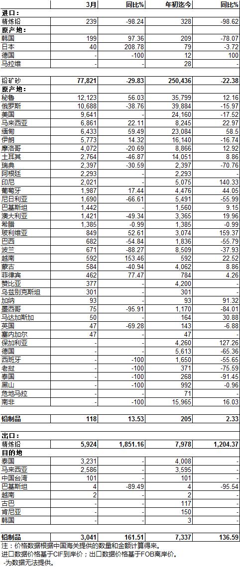 今日铅价_中国2018年3月铅进出口分项数据_行业_上海有色网