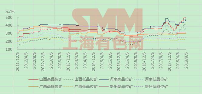 【SMM剖析】利好会合开释推进氧化铝飞升 后市仍警觉四大要素