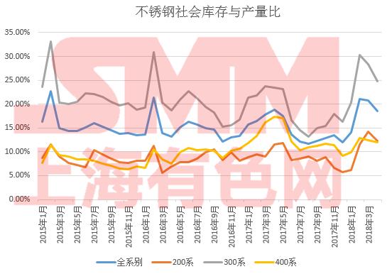 4月底,中国300系不锈钢库存产量比维持25%高位,接近过去几年出现过的高峰位置,意味着库存压力仍大,只能等待300系减产去库存,使供需回归平衡。