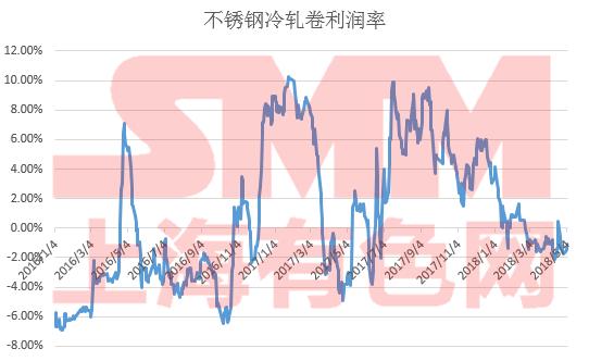 但5-6月300系不锈钢产量是否将如SMM预期减产需关注两点,1)5月初不锈钢涨价是否具有可持续性。2)不锈钢原料之一高碳铬铁价格回落速度。