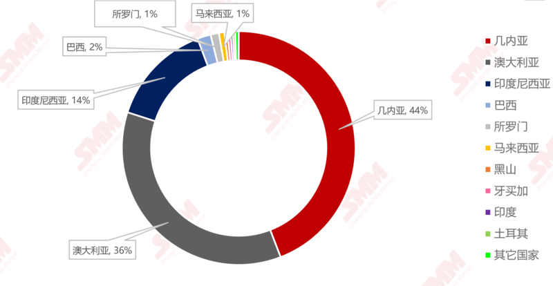 中州铝厂_【SMM分析】2019年中国进口铝土矿1.007亿吨,同比增长21.91%__上海有 ...