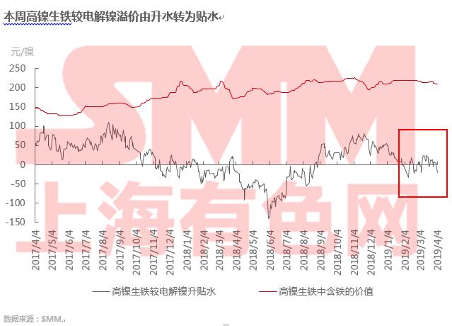 SMM analysis] spot is still tight, why high nickel pig iron than