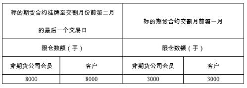 上期所调整铜期权持仓限额_恒耀平台登录网址