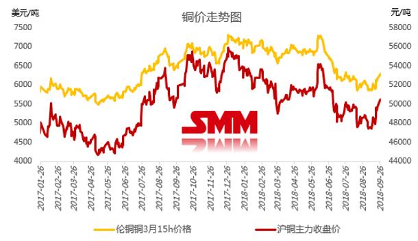 【SMM节伪专题】国庆将至 静不悦目铜价如何演绎