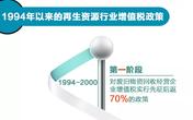 再生资源行业税收政策分析