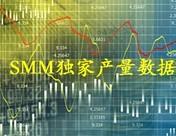 SMM中国基本金属8月产量数据发布
