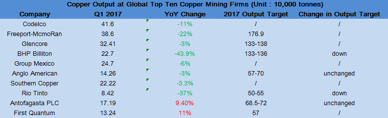 Only 2 Out of Global 10 Copper Mining Giants Report Growth in Q1
