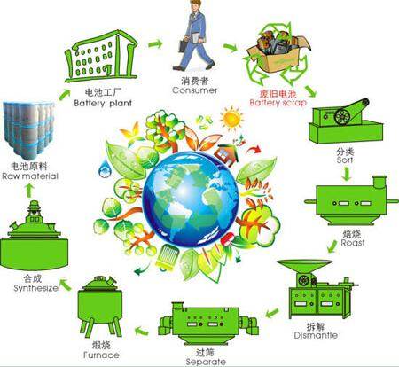 求购磷酸铁锂电池 磷酸铁锂粉末