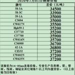 宁波金龙铜业价格