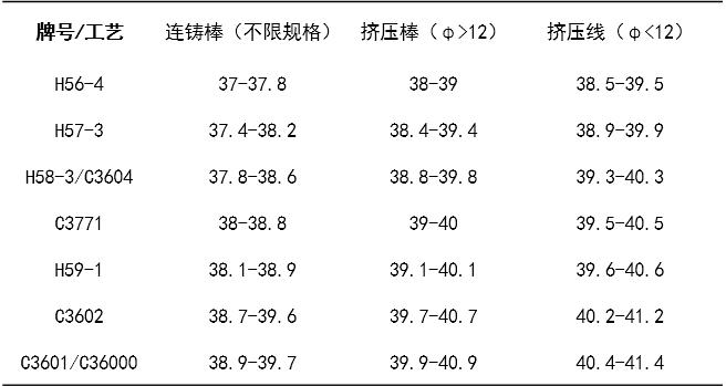 生产厂家铜棒报价,有现货直接发货,特殊规格可定制生产,需要联系16602122939 微信同号