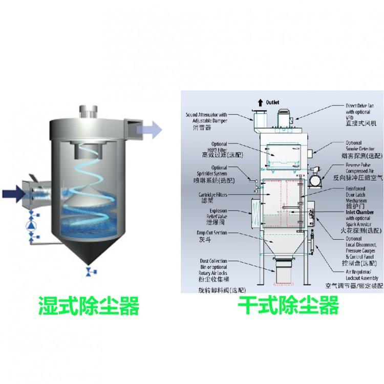 湿式除尘器与干式除尘器对比,如何选择请看这里
