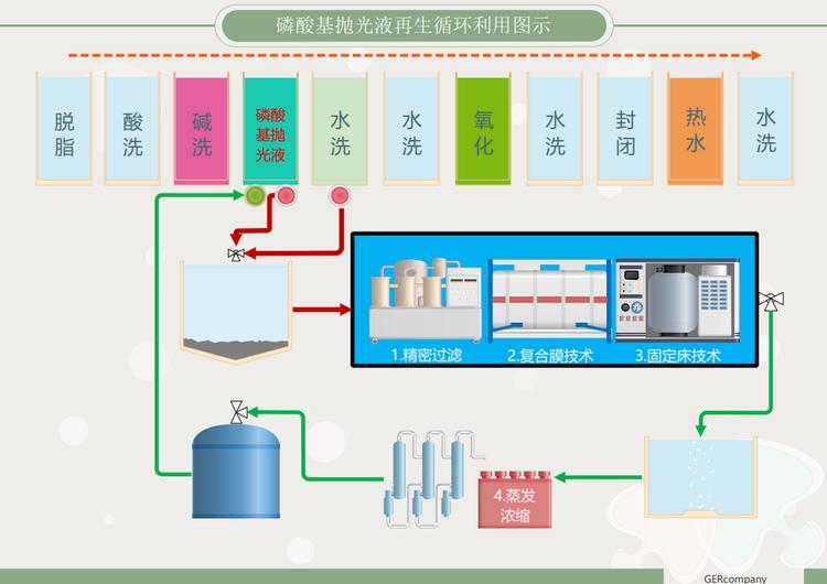 铝材加工磷酸抛光液再生回收系统NER